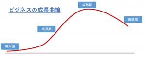 ビジネスの成長曲線